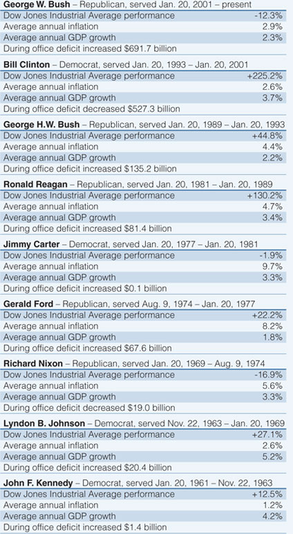 Economy under US Presidents