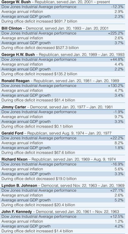 Economy under US Presidents